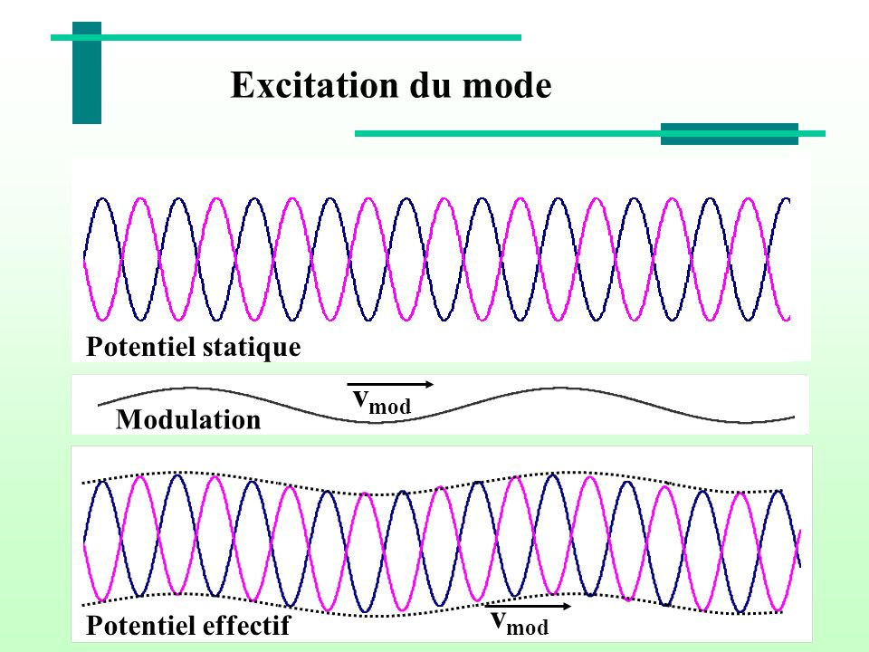 Excitation du mode vmod vmod Potentiel statique Modulation