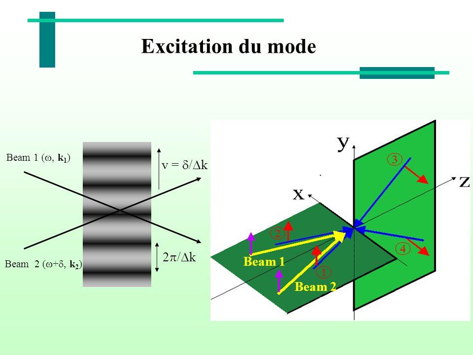 Excitation du mode v = d/Dk 2p/Dk Beam 1 Beam 2 Beam 1 (w, k1)