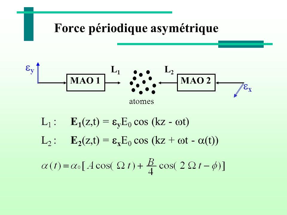Force périodique asymétrique