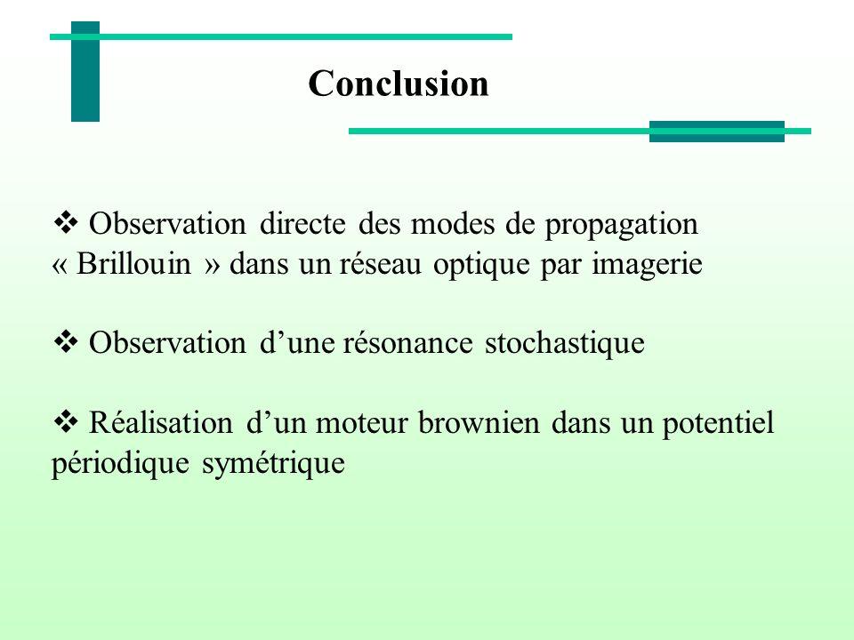 Conclusion Observation directe des modes de propagation « Brillouin » dans un réseau optique par imagerie.