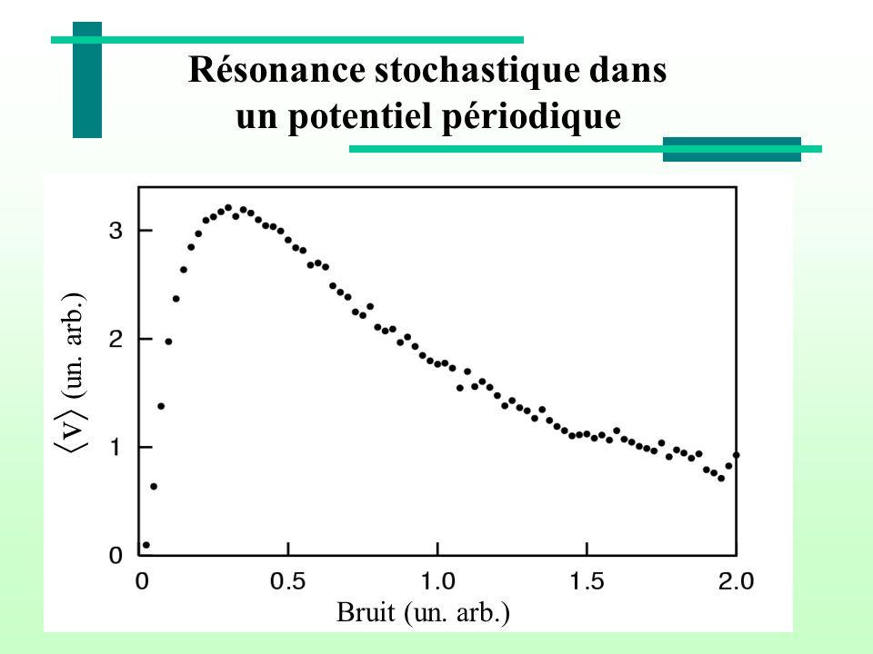 Résonance stochastique dans un potentiel périodique