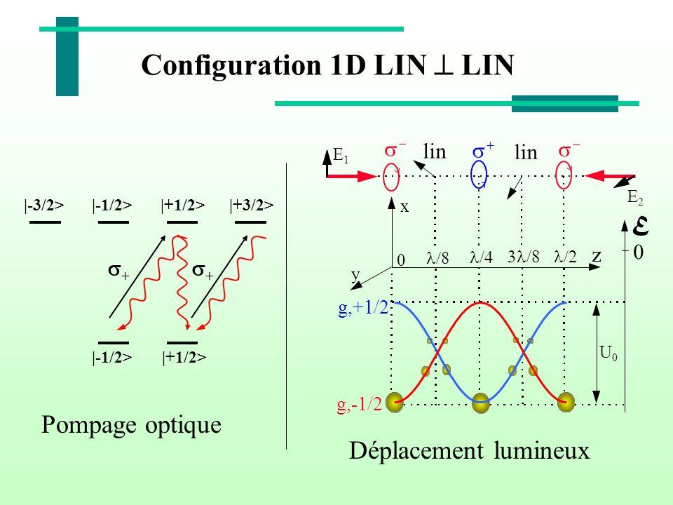 Configuration 1D LIN  LIN