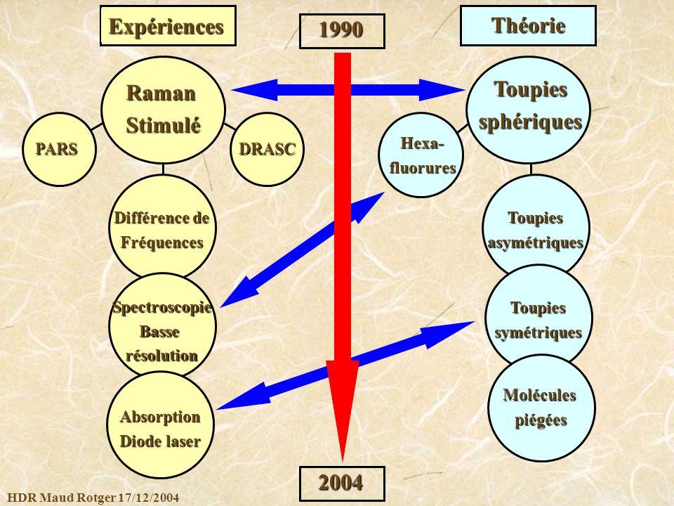 Expériences Théorie 1990 Toupies Raman sphériques Stimulé 2004 PARS