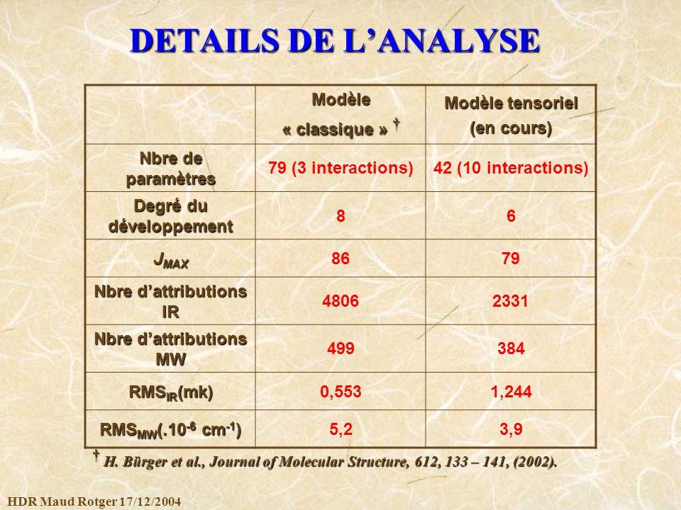 Degré du développement Nbre d'attributions IR Nbre d'attributions MW