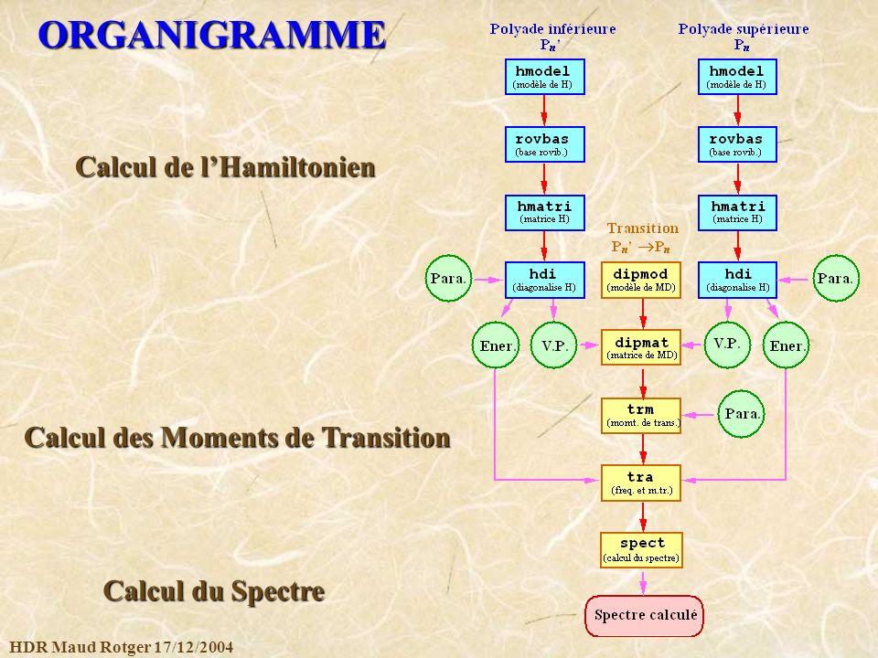 ORGANIGRAMME Calcul de l'Hamiltonien Calcul des Moments de Transition