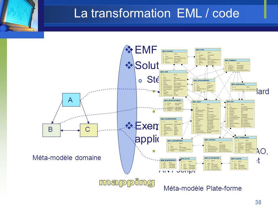 La transformation EML / code