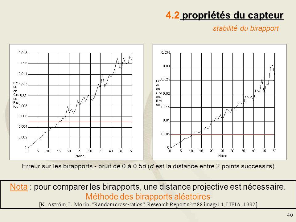 4.2 propriétés du capteur stabilité du birapport. Erreur sur les birapports - bruit de 0 à 0.5d (d est la distance entre 2 points successifs)