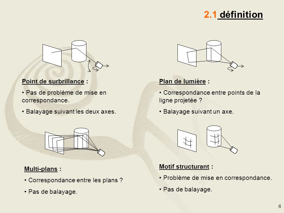 2.1 définition Point de surbrillance :