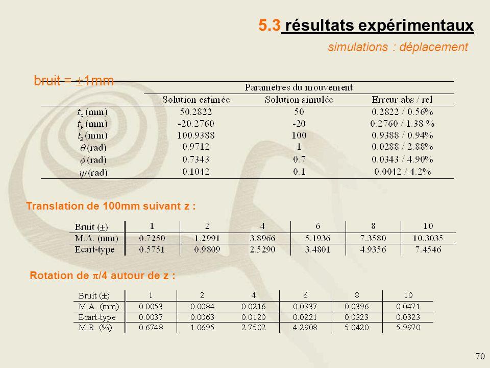 5.3 résultats expérimentaux