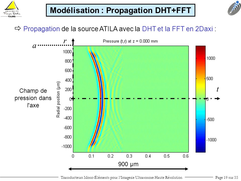 Modélisation : Propagation DHT+FFT