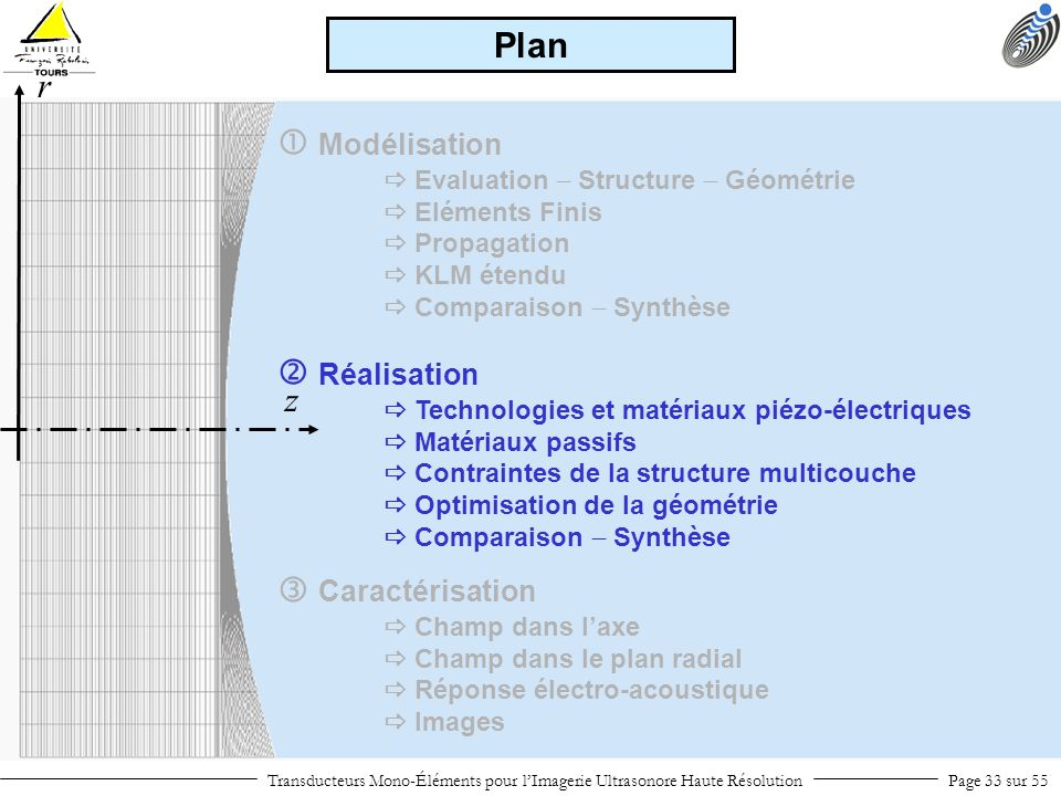 Plan r  Modélisation  Réalisation z  Caractérisation