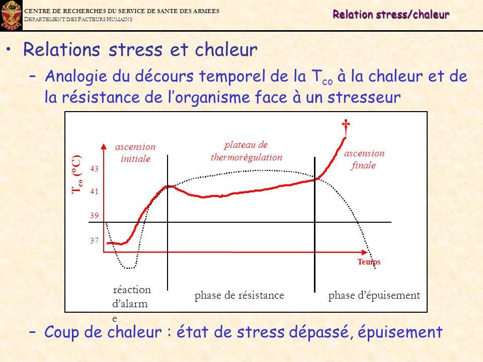 Relation stress/chaleur