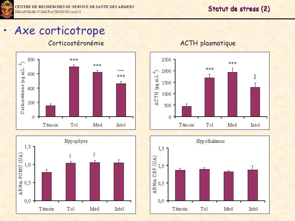Axe corticotrope § Statut de stress (2)
