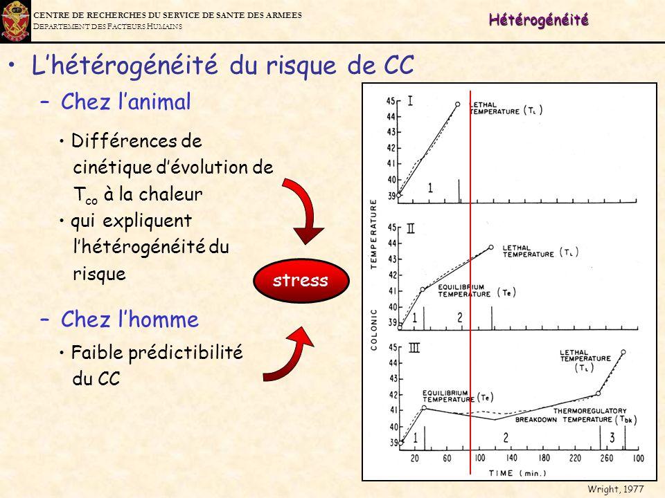 L'hétérogénéité du risque de CC