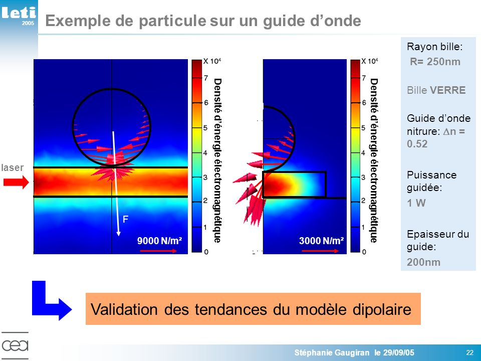 Exemple de particule sur un guide d'onde