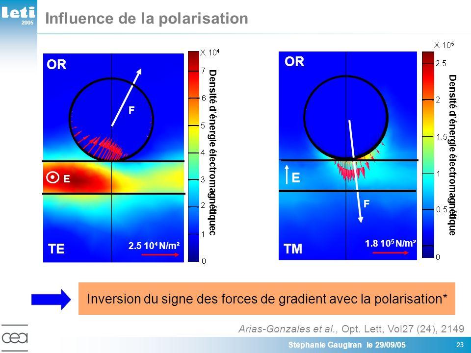 Influence de la polarisation