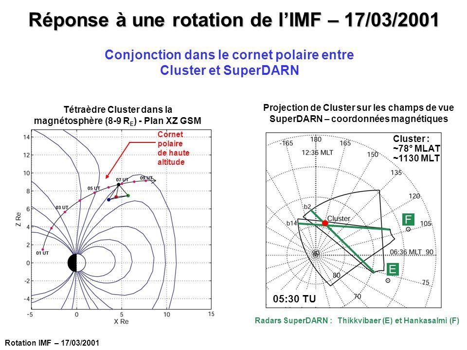 Réponse à une rotation de l'IMF – 17/03/2001