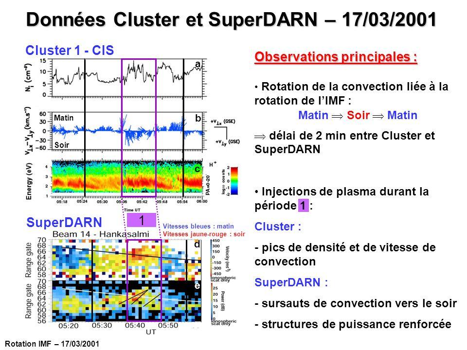 Données Cluster et SuperDARN – 17/03/2001