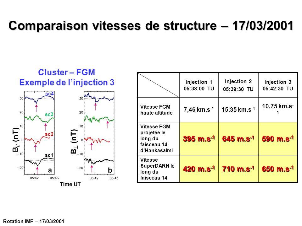 Comparaison vitesses de structure – 17/03/2001