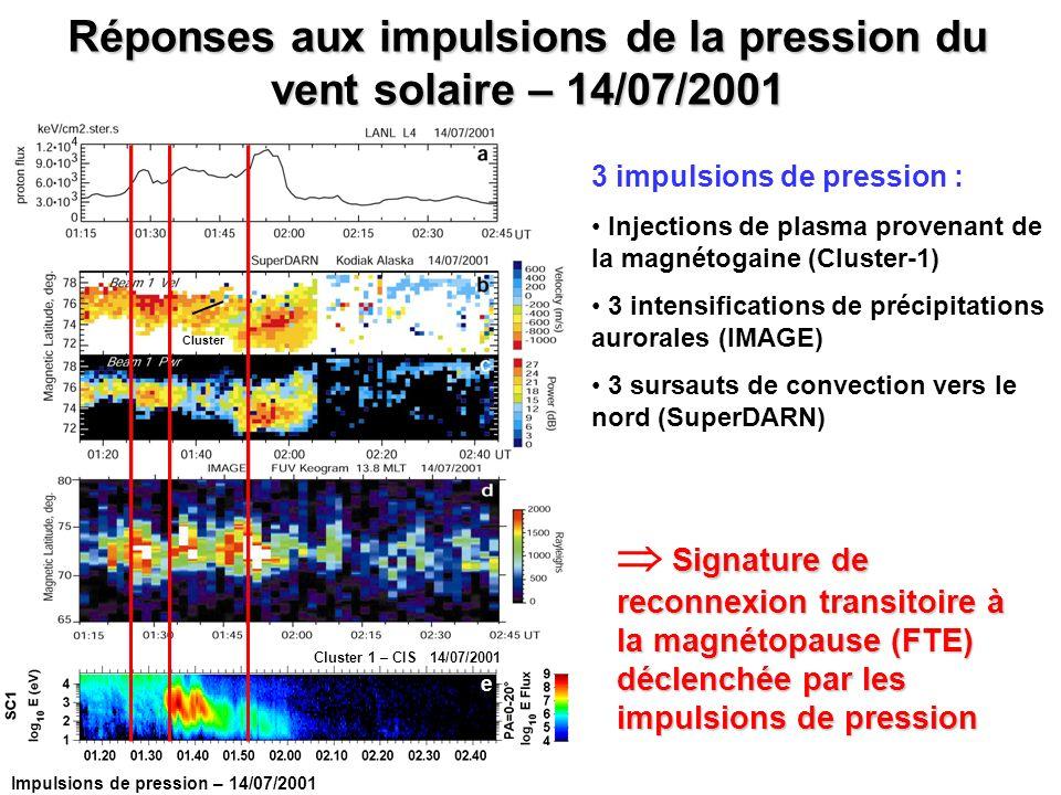 Réponses aux impulsions de la pression du vent solaire – 14/07/2001