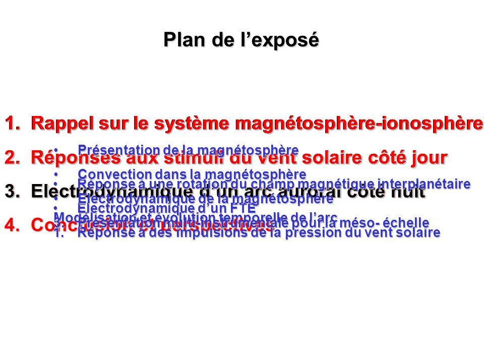 Plan de l'exposé 1. Rappel sur le système magnétosphère-ionosphère