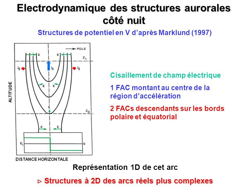 Electrodynamique des structures aurorales côté nuit