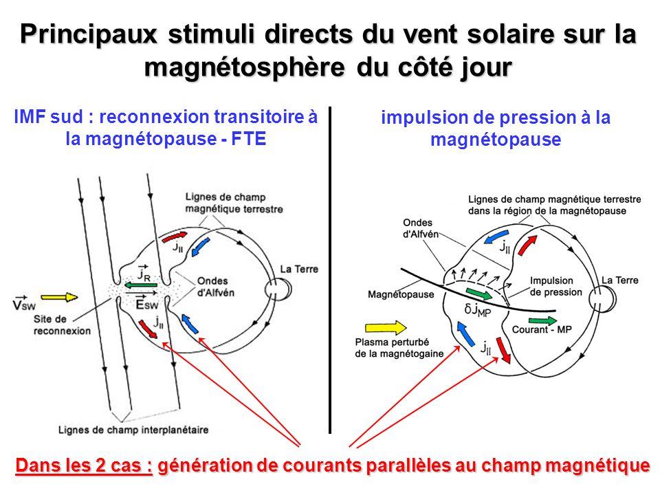 Principaux stimuli directs du vent solaire sur la magnétosphère du côté jour