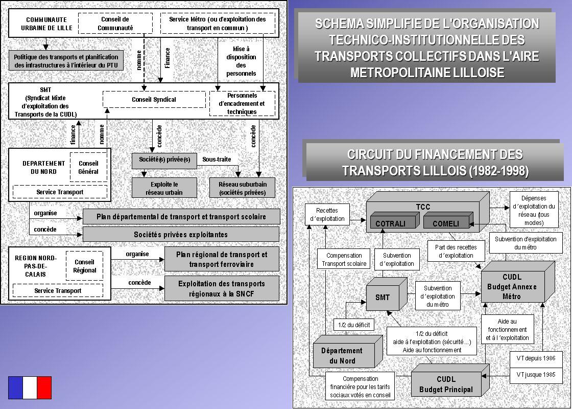 CIRCUIT DU FINANCEMENT DES TRANSPORTS LILLOIS (1982-1998)