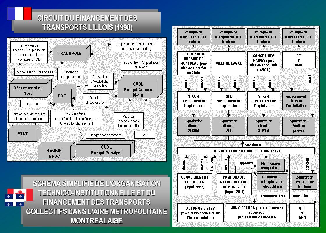 CIRCUIT DU FINANCEMENT DES TRANSPORTS LILLOIS (1998)