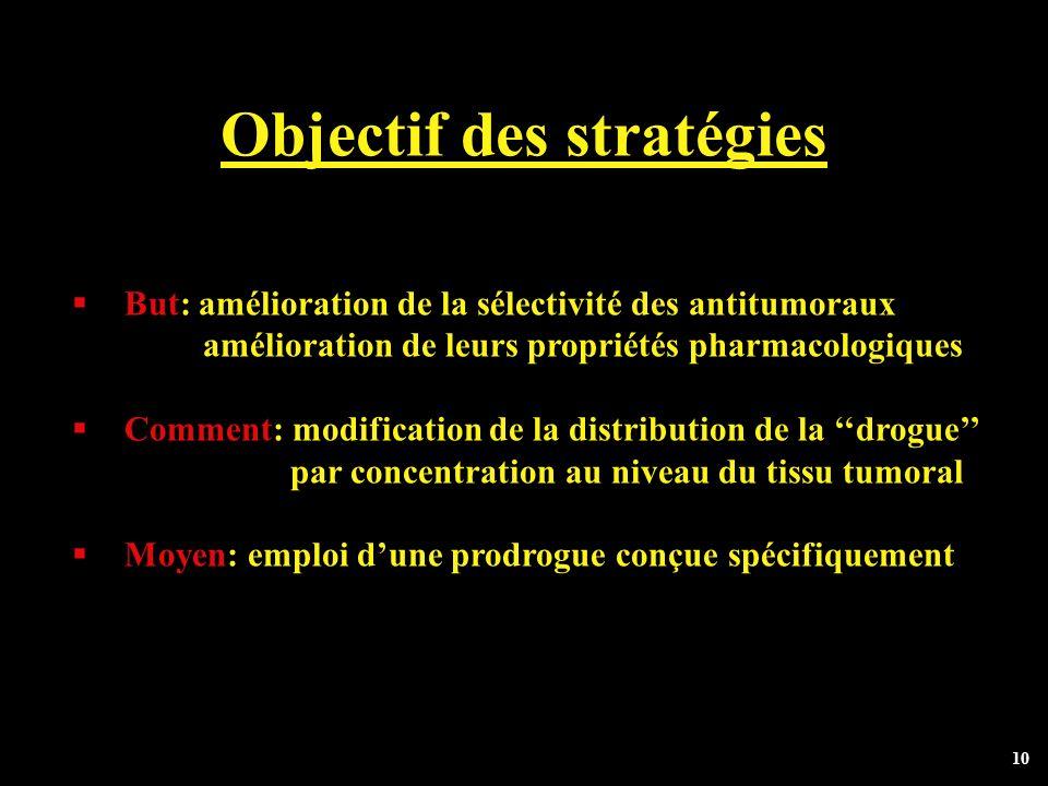Objectif des stratégies