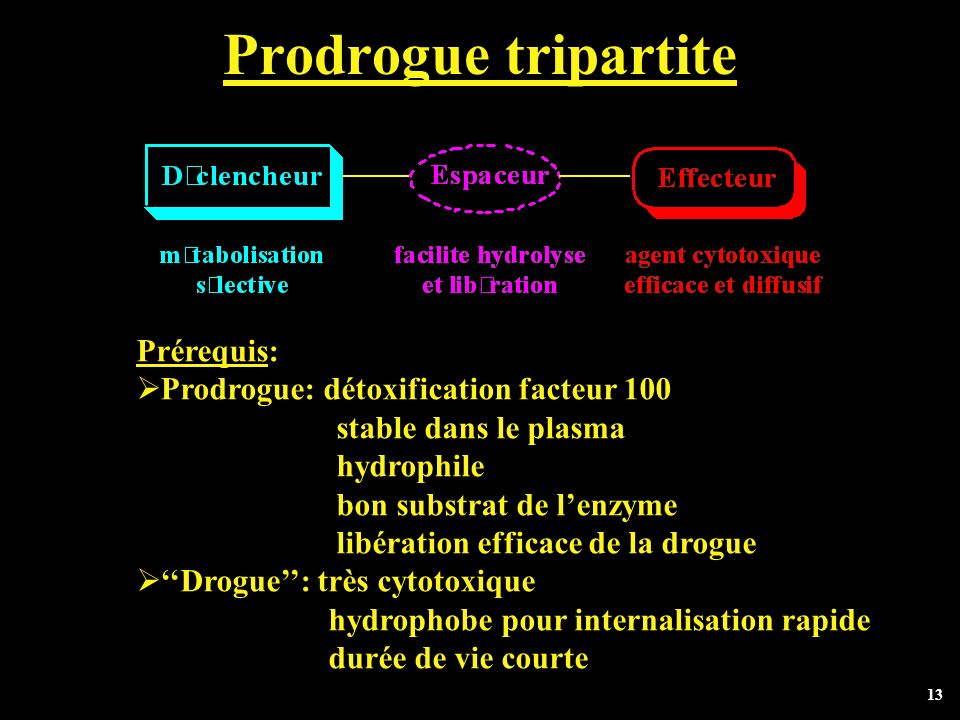 Prodrogue tripartite Prérequis: Prodrogue: détoxification facteur 100