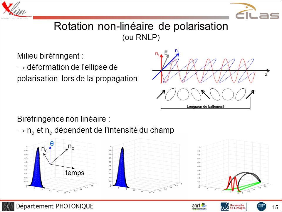 Rotation non-linéaire de polarisation (ou RNLP)