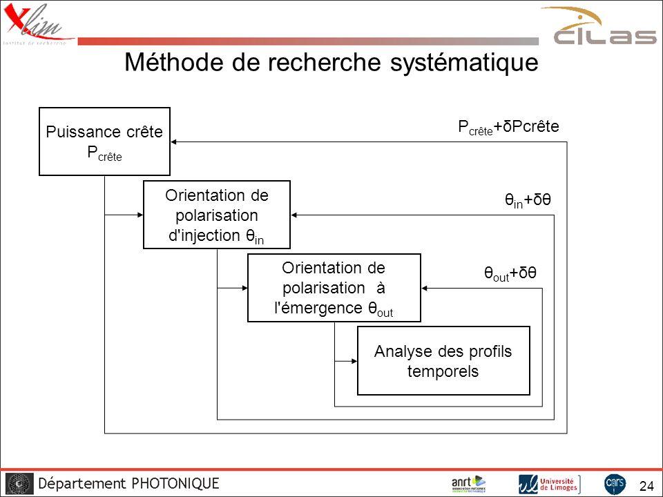 Méthode de recherche systématique