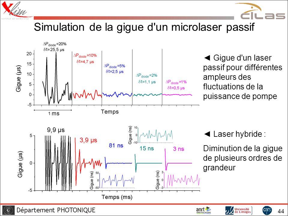 Simulation de la gigue d un microlaser passif