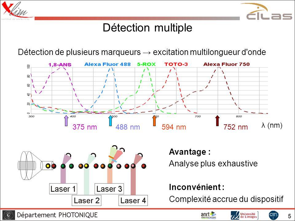 Détection multiple Détection de plusieurs marqueurs → excitation multilongueur d onde. λ (nm) 375 nm.