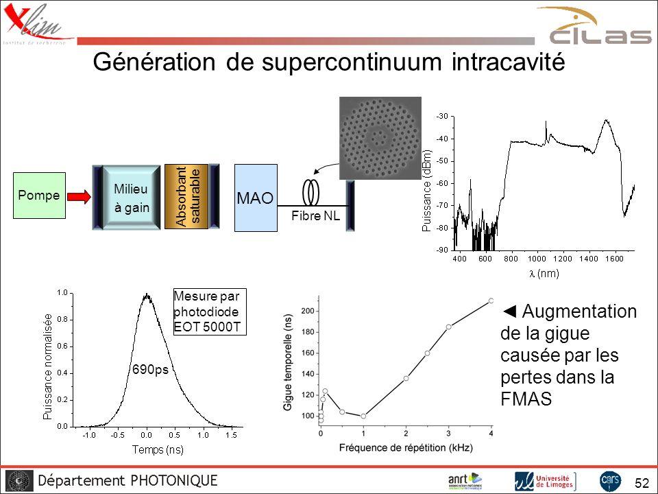 Génération de supercontinuum intracavité