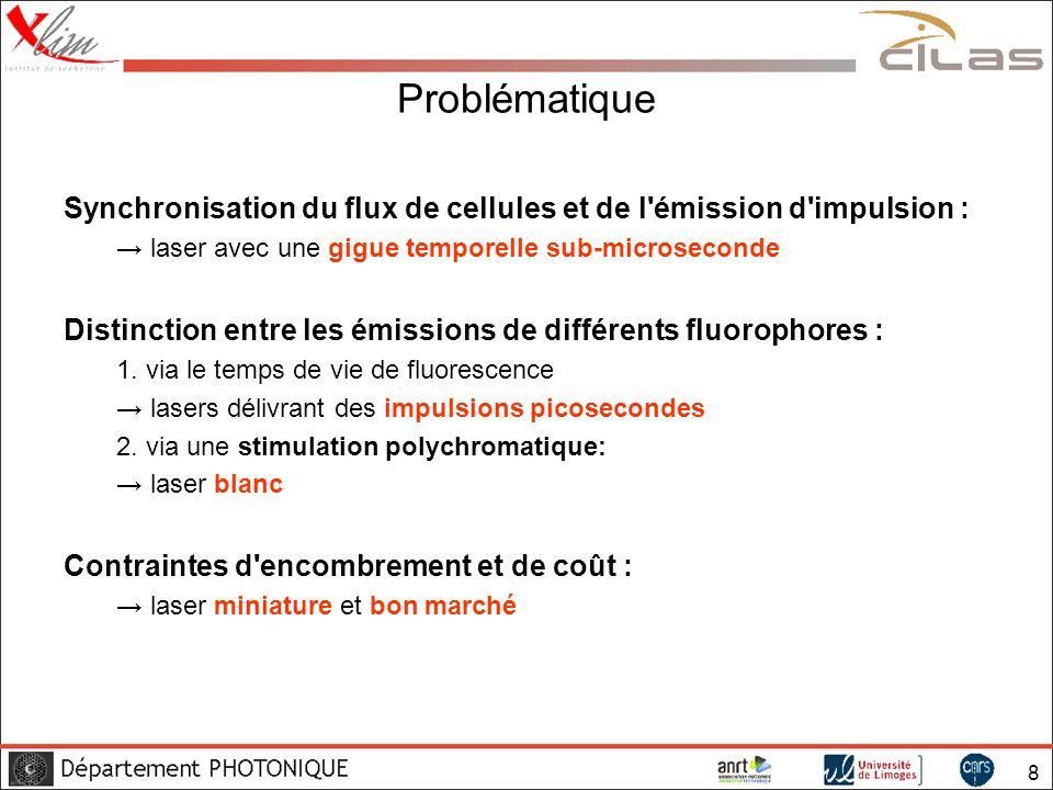 Problématique Synchronisation du flux de cellules et de l émission d impulsion : → laser avec une gigue temporelle sub-microseconde.