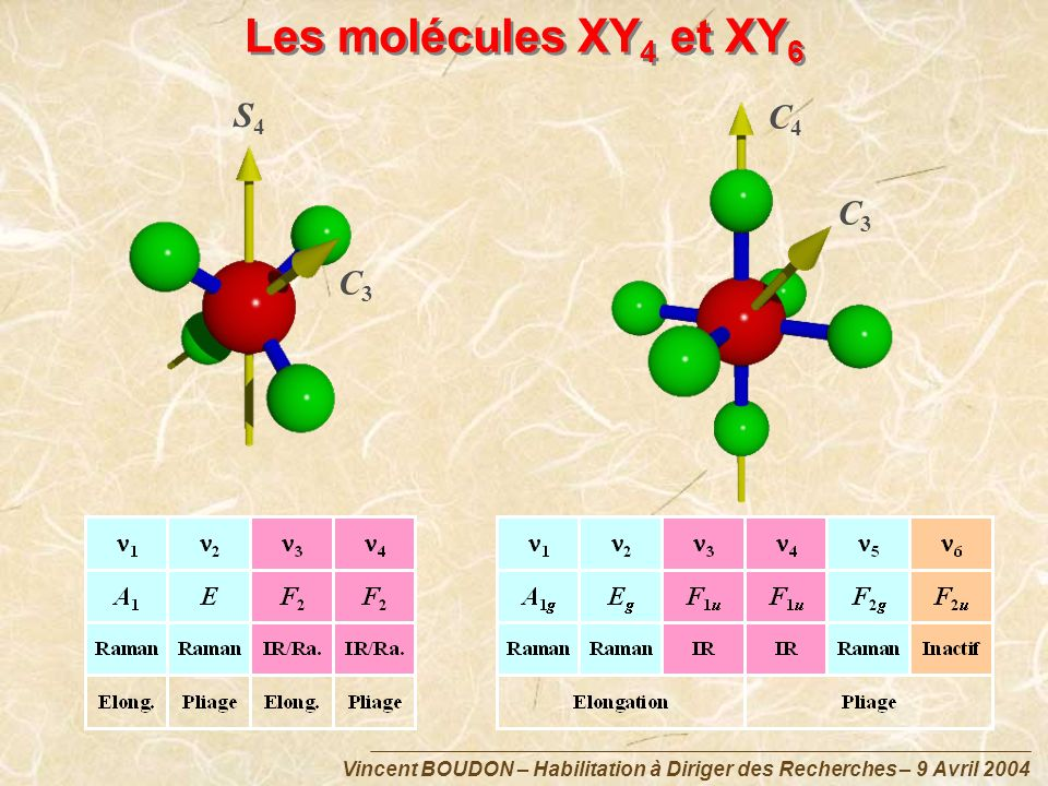 Les molécules XY4 et XY6 S4 C4 C3 C3