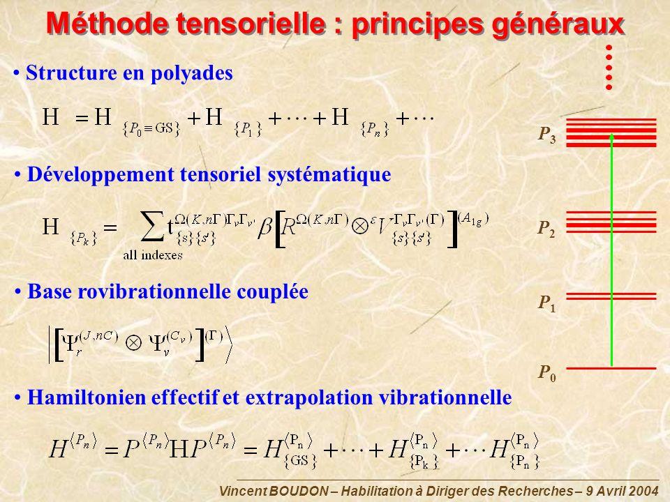 Méthode tensorielle : principes généraux