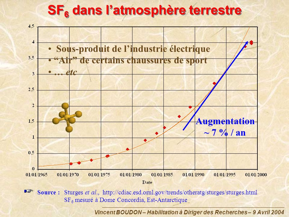 SF6 dans l'atmosphère terrestre
