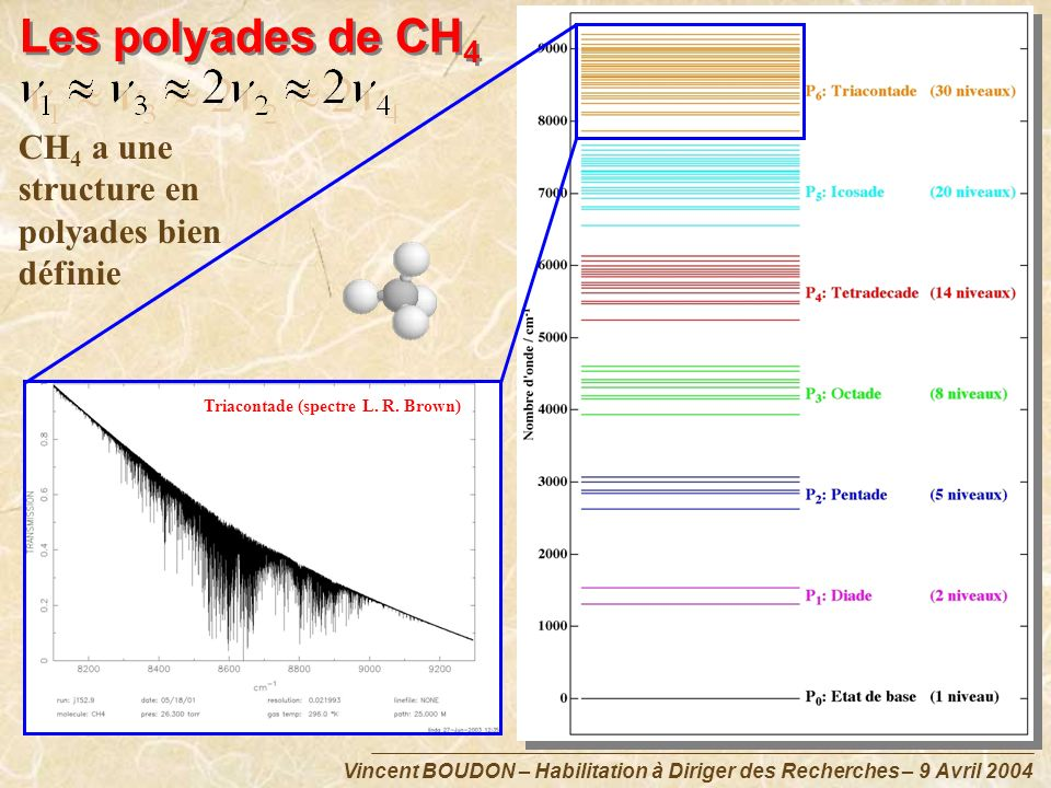 Les polyades de CH4 CH4 a une structure en polyades bien définie