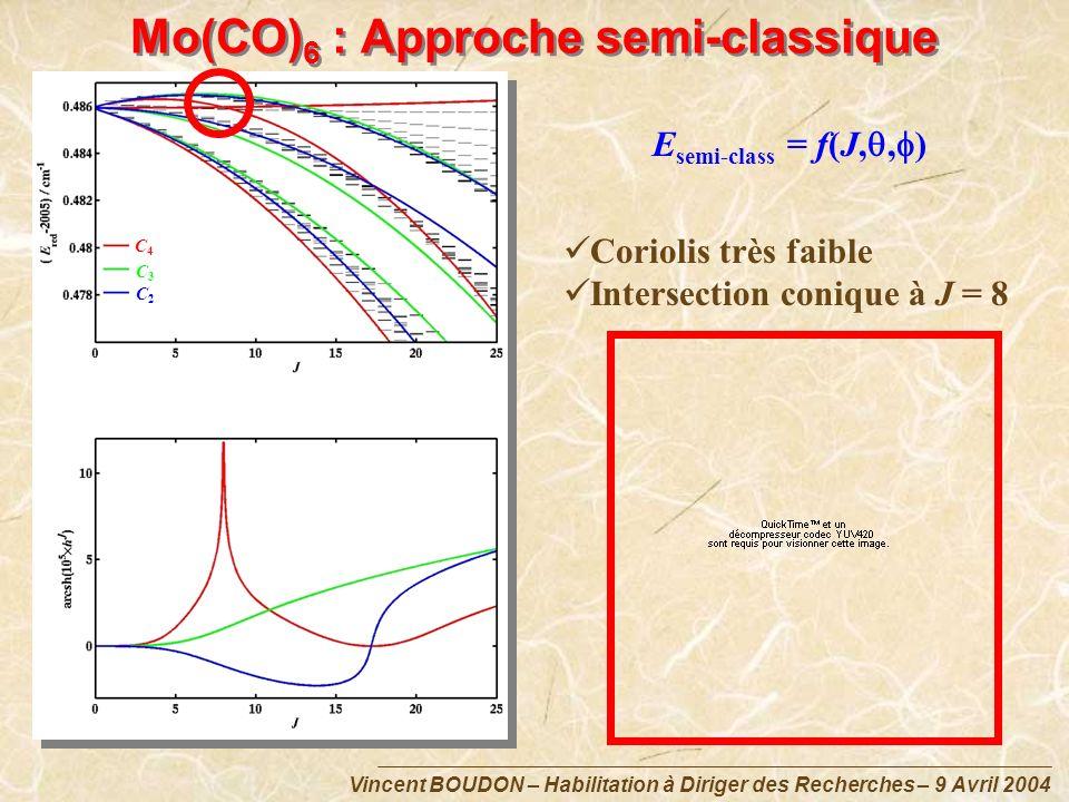 Mo(CO)6 : Approche semi-classique