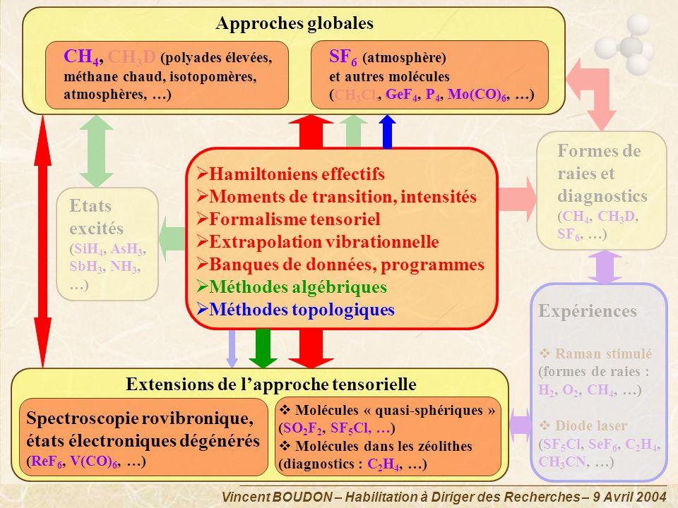 CH4, CH3D (polyades élevées, SF6 (atmosphère) SF6 (atmosphère)