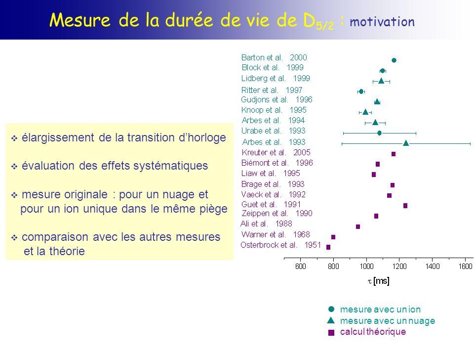 Mesure de la durée de vie de D5/2 : motivation