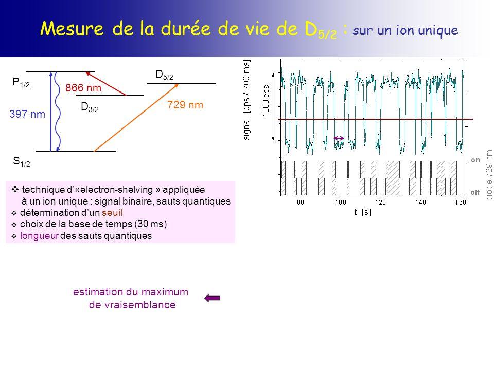 Mesure de la durée de vie de D5/2 : sur un ion unique