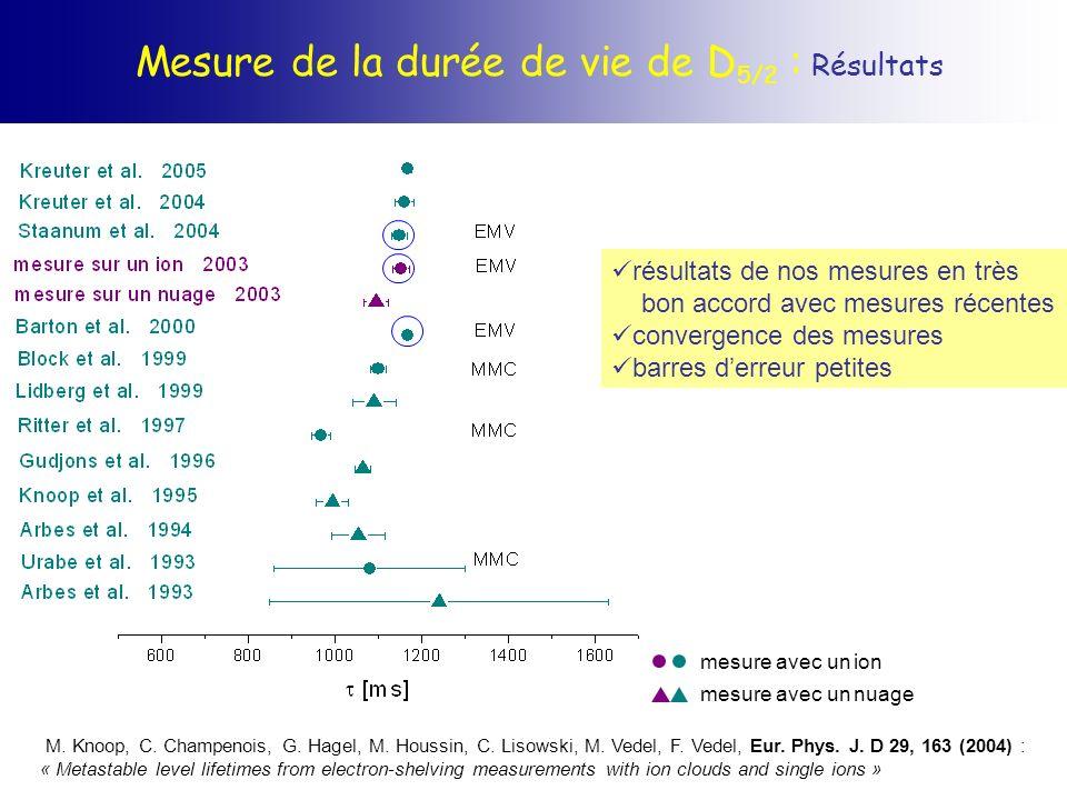 Mesure de la durée de vie de D5/2 : Résultats