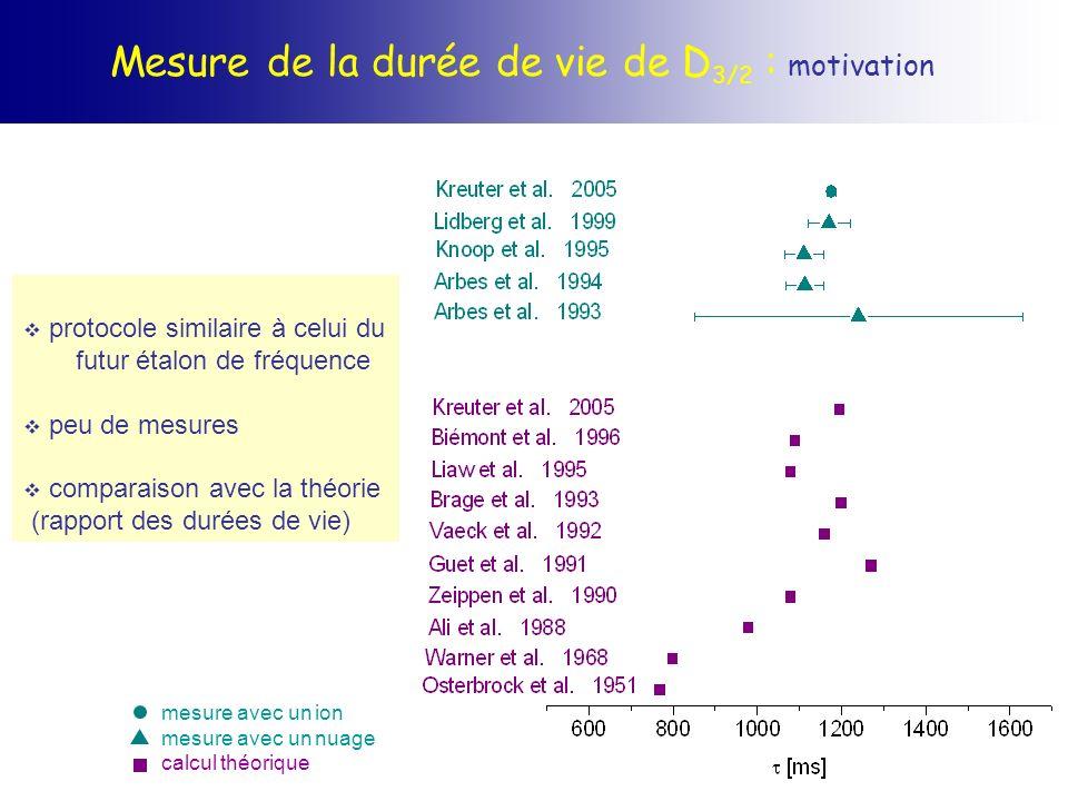 Mesure de la durée de vie de D3/2 : motivation