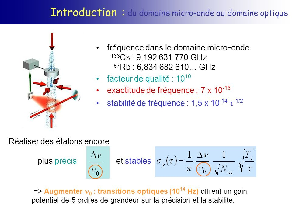 Introduction : du domaine micro-onde au domaine optique