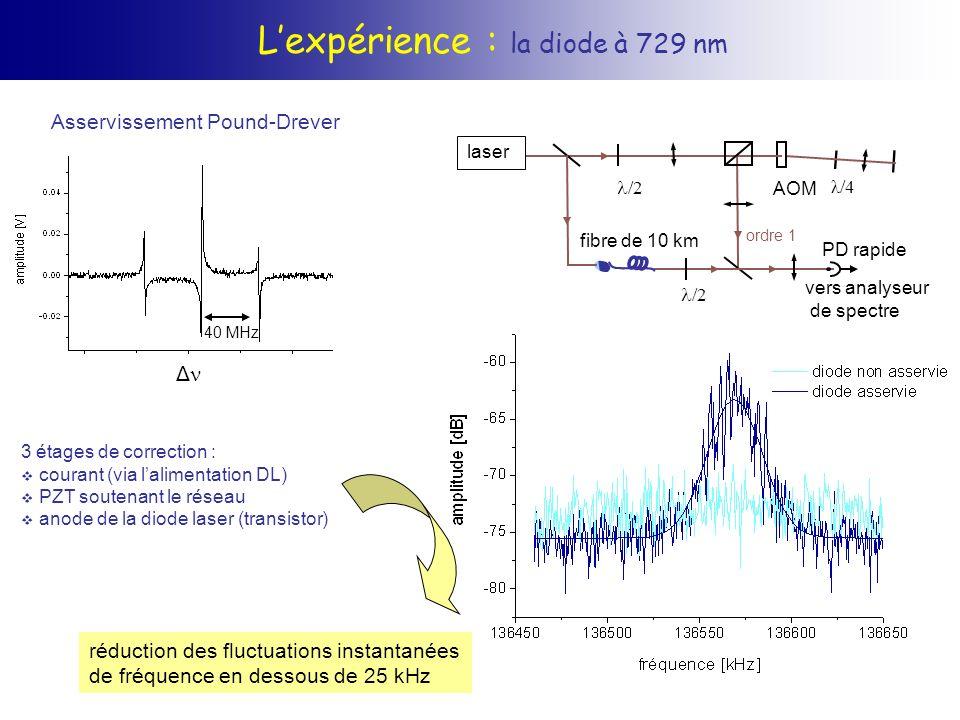 L'expérience : la diode à 729 nm