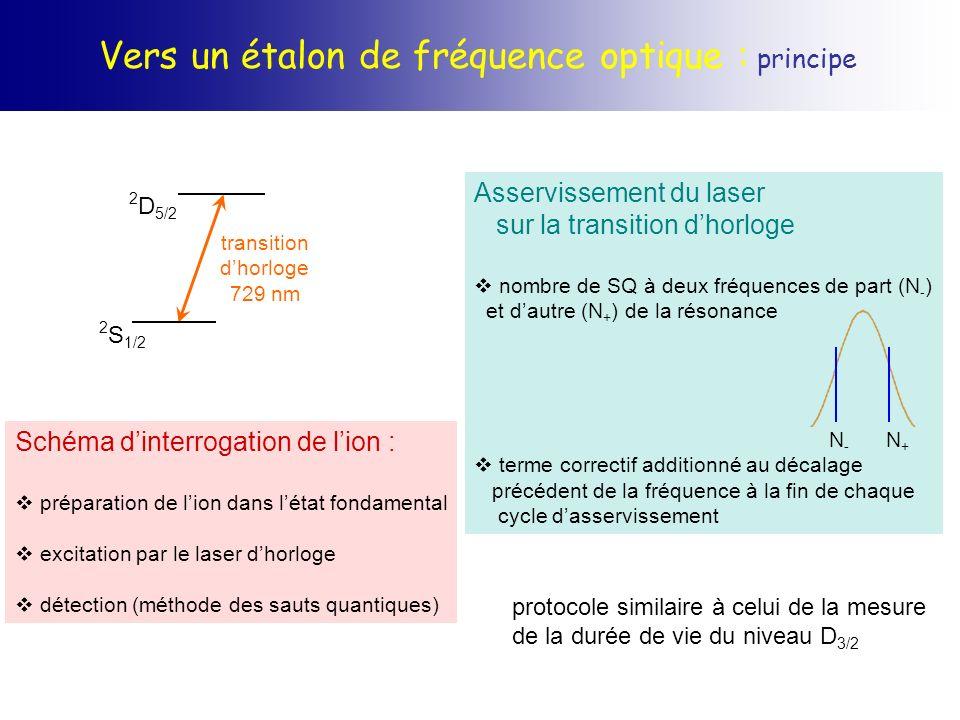 Vers un étalon de fréquence optique : principe